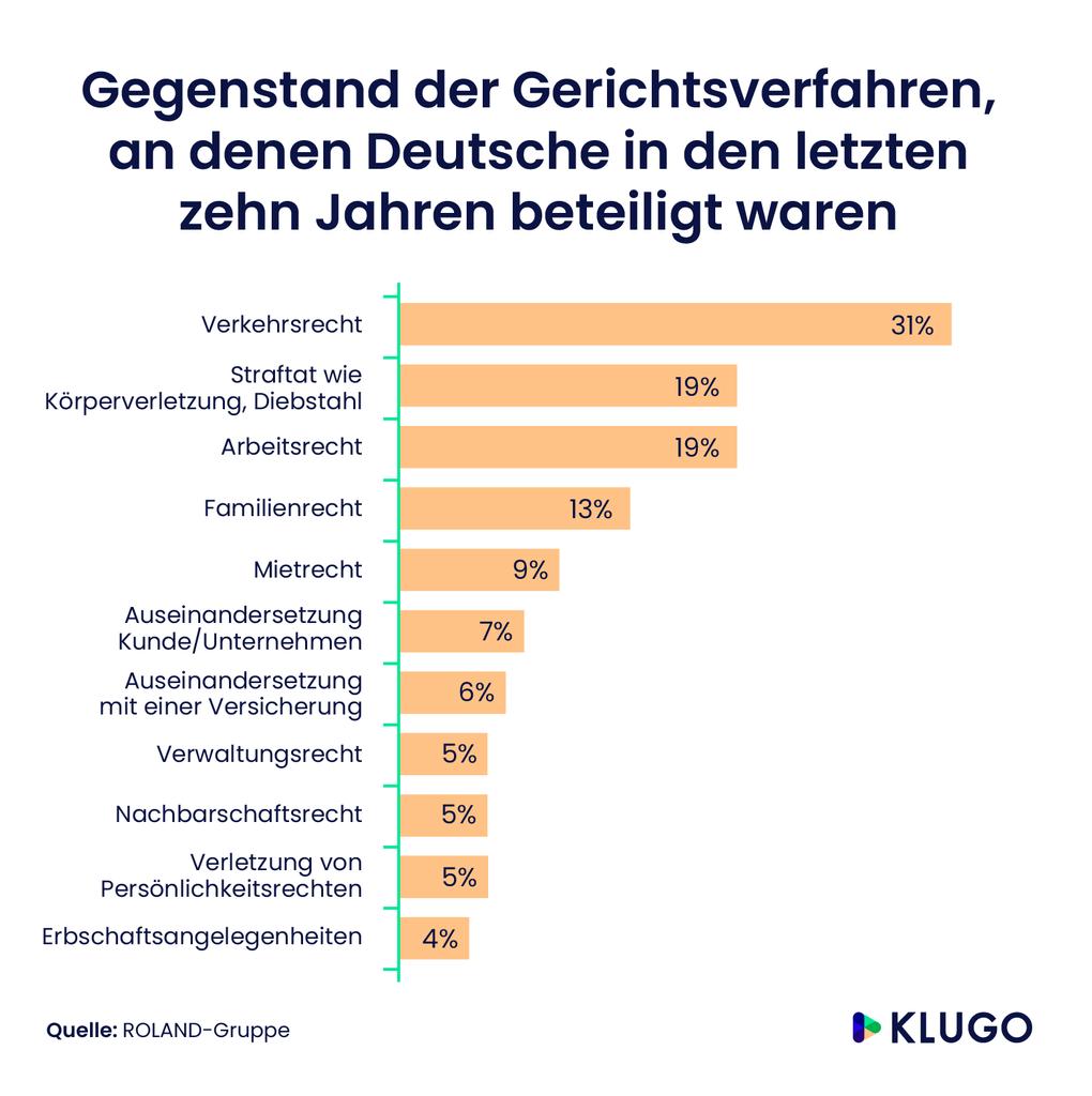 Gegenstand der Gerichtsverfahren, an denen Deutsche in den letzten zehn Jahren beteiligt waren – Infografik