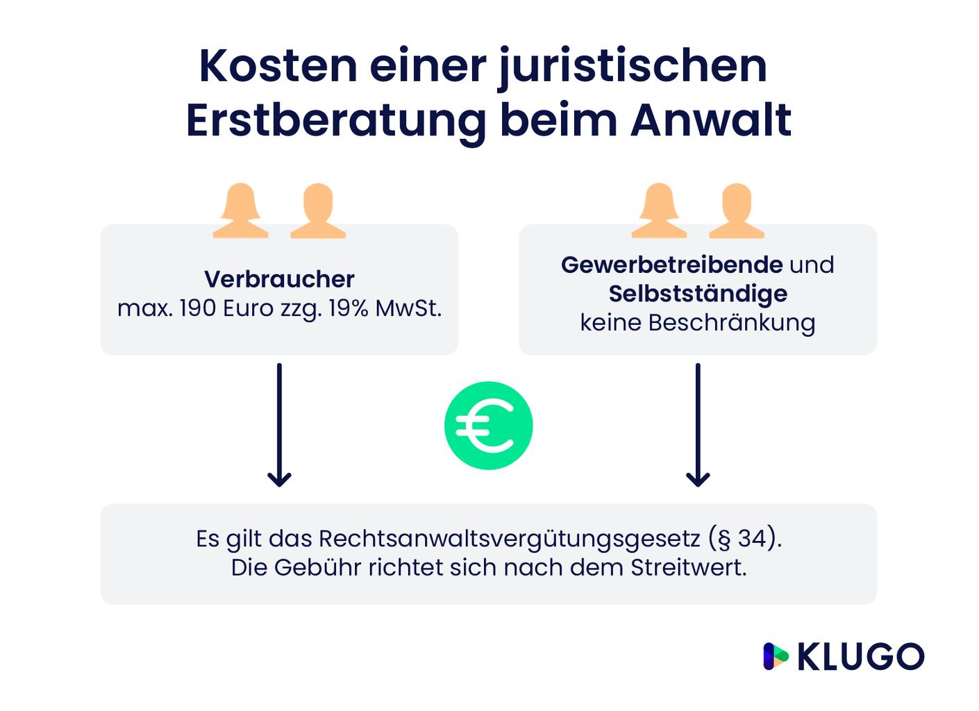 Kosten einer juristischen Erstberatung laut Rechtsanwaltsvergütungsgesetz – Infografik