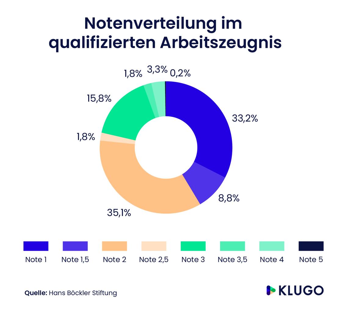 Notenverteilung im qualifizierten Arbeitszeugnis – Infografik