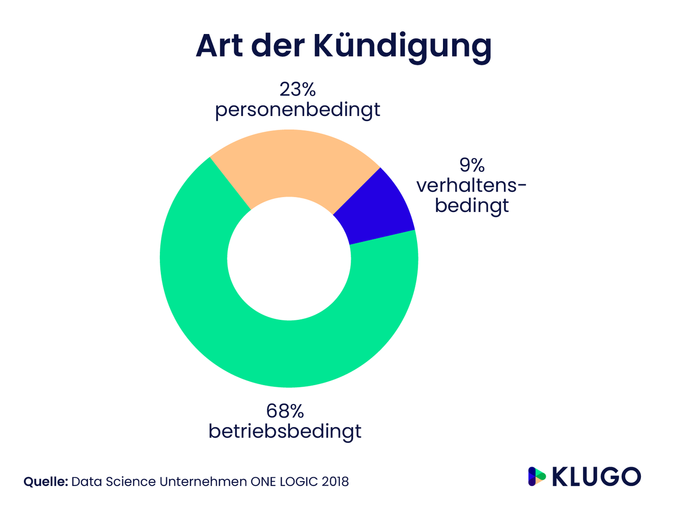 Die Kündigungsarten – Infografik