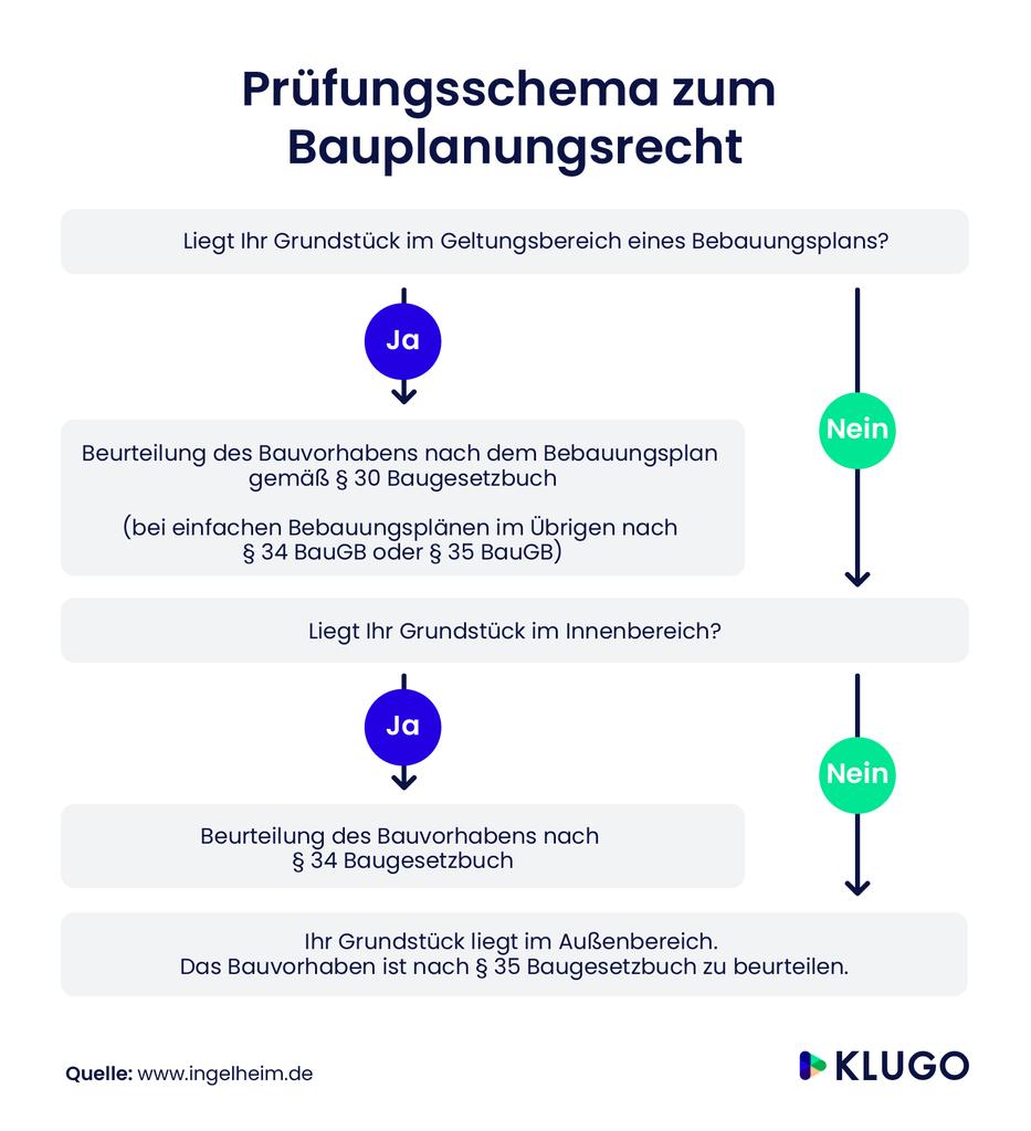 Prüfungsschema zum Bauplanungsrecht – Infografik