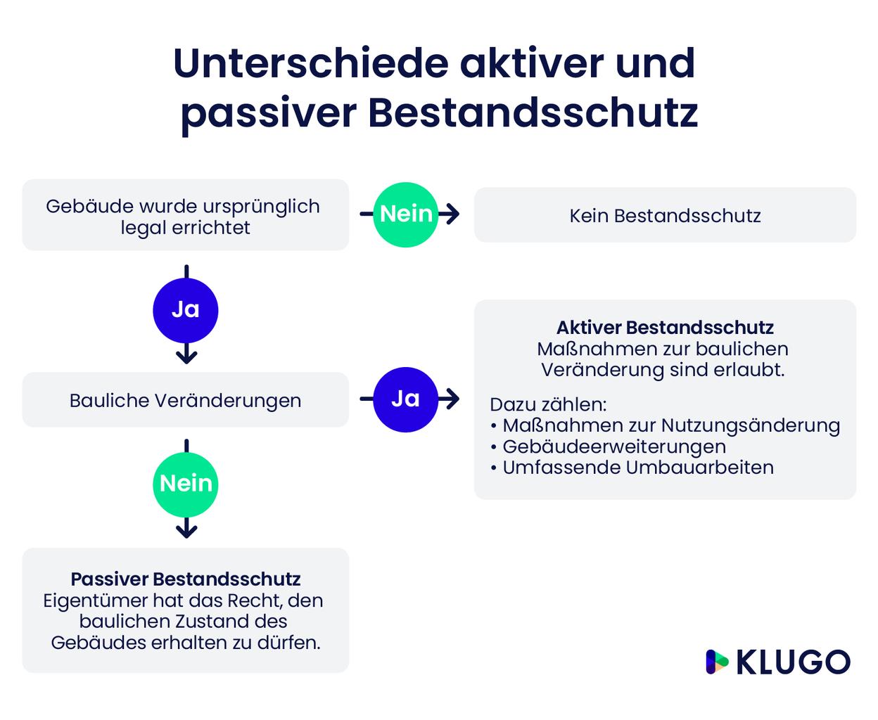Unterschiede aktiver und passiver Bestandsschutz – Infografik