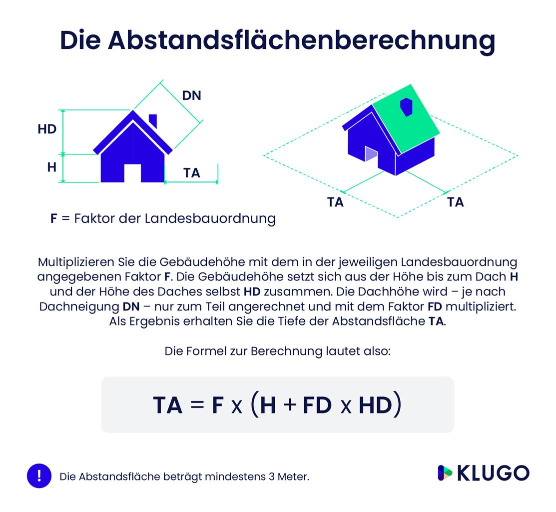 Abstandsflächenberechnung – Infografik