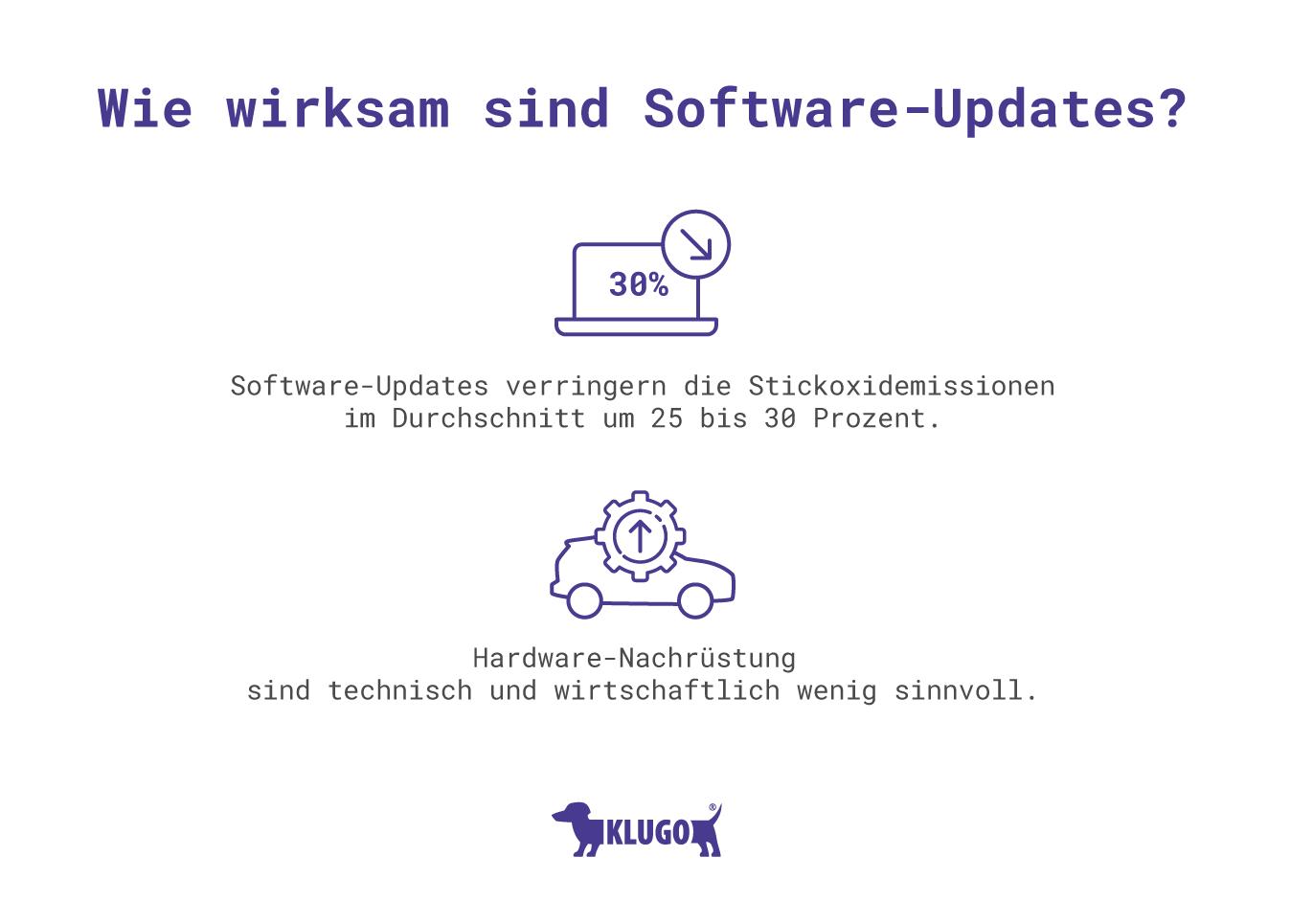 Wie wirksam sind Software-Updates? – Infografik