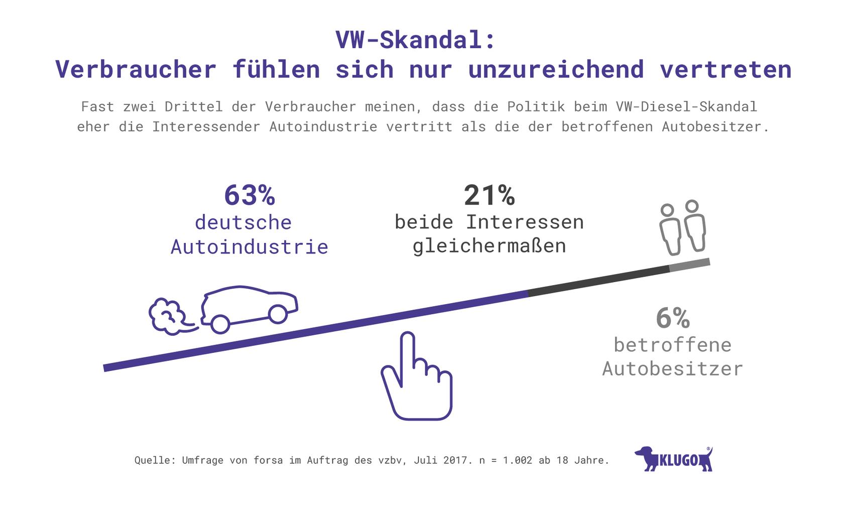 VW-Skandal: Verbraucher fühlen sich nur unzureichend vertreten – Infografik