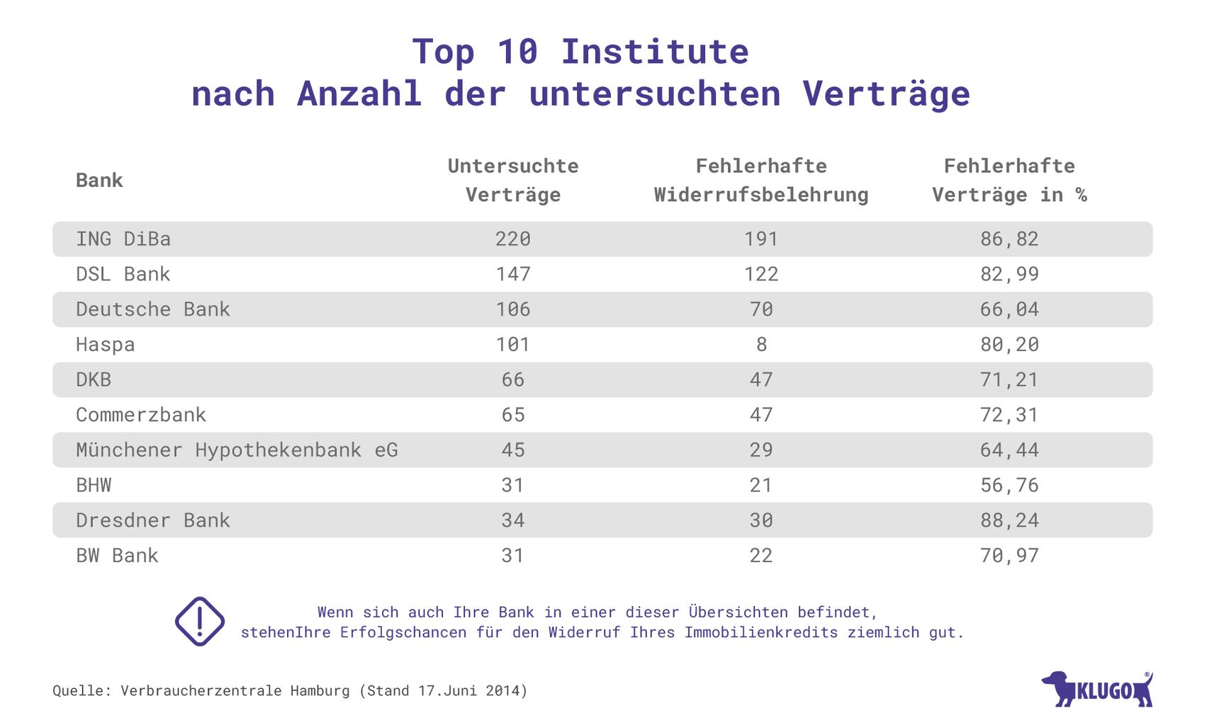 VW Widerruf - Top 10 Institute nach Anzahl der untersuchten Verträge – Infografik