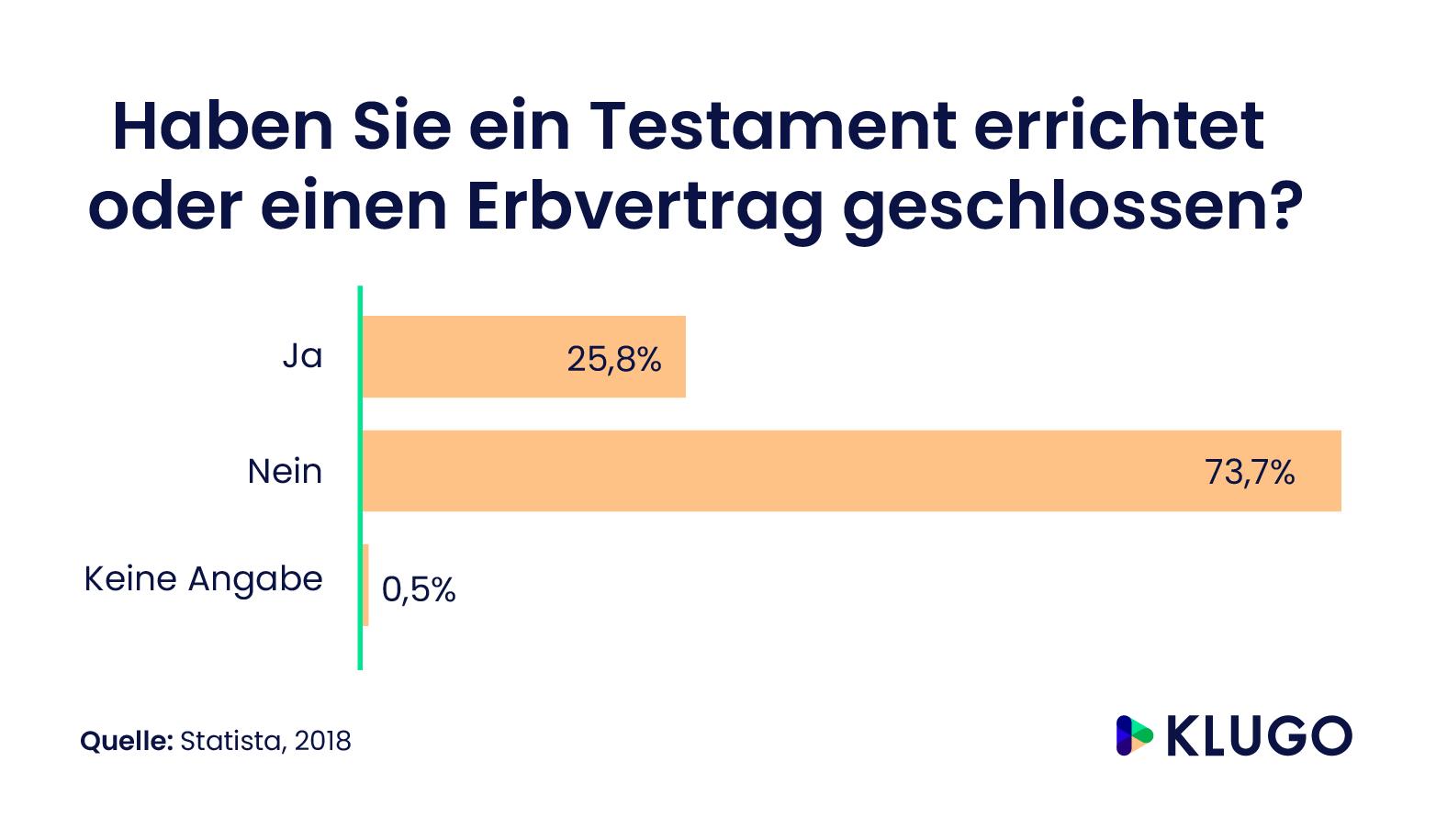 Prozentuale Verteilung von Testamenten und Erbverträgen in Deutschland – Infografik