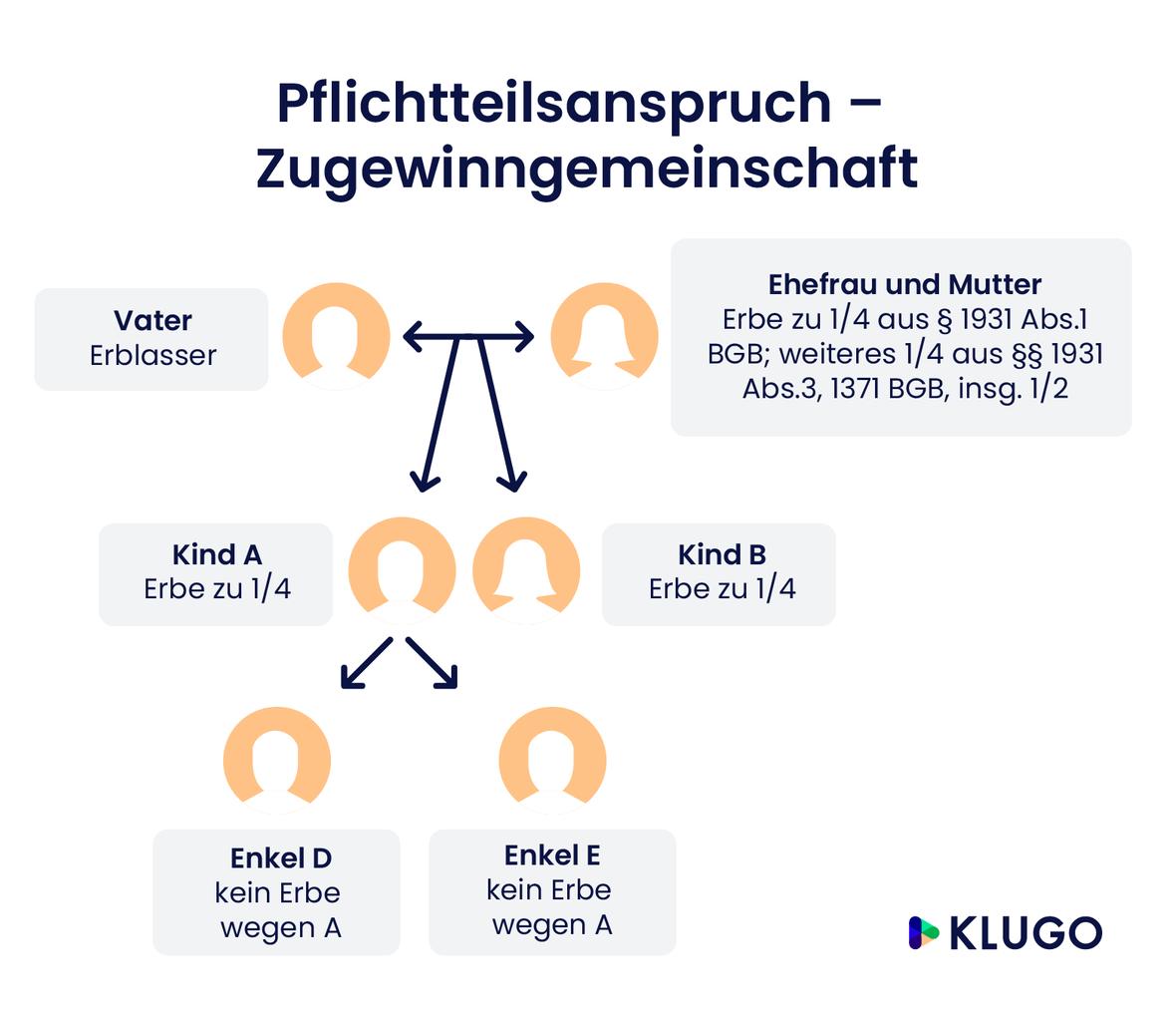 Pflichtteilsanspruch Zugewinngemeinschaft – Infografik