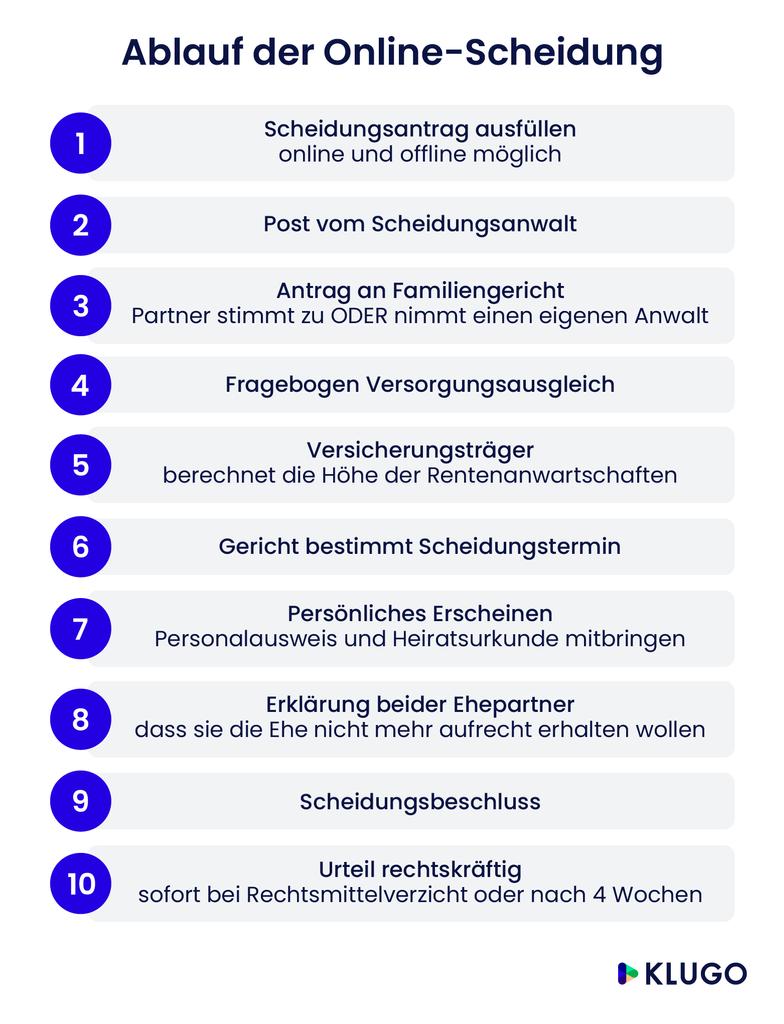 Scheidung online – Infografik