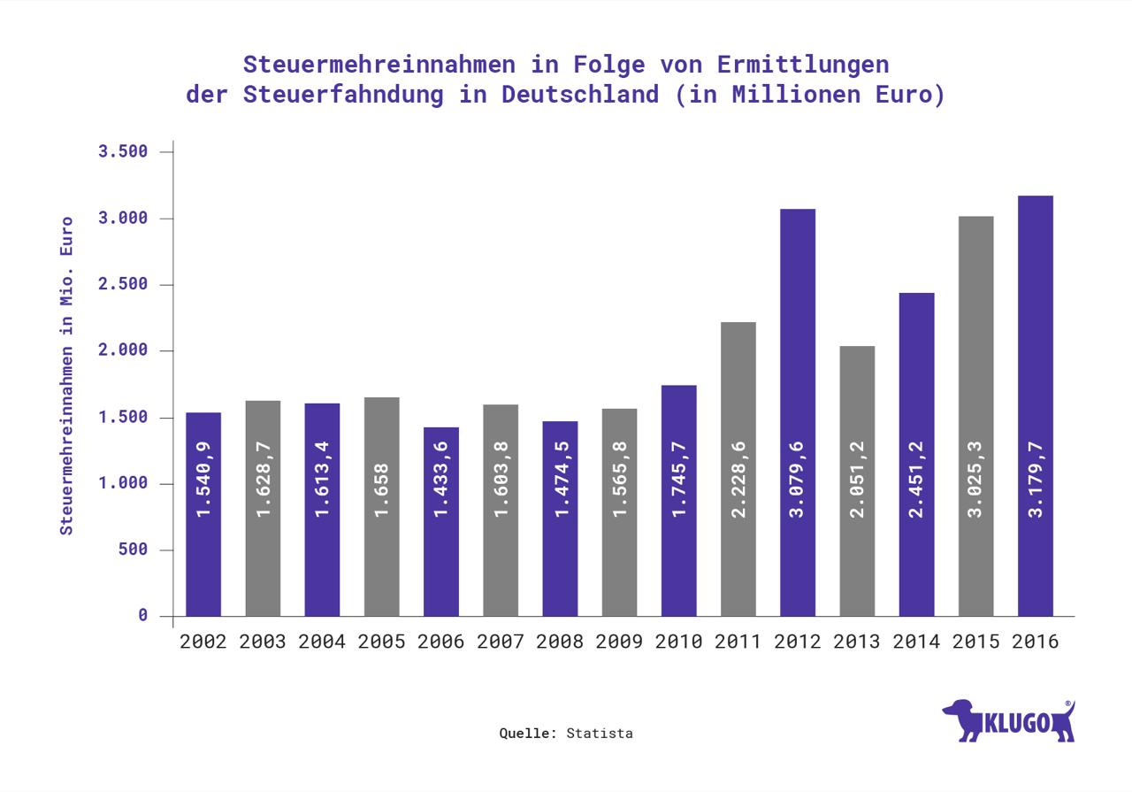 Steuermehreinnahmen in Folge von Ermittlungen der Steuerfahndung in Deutschland – Infografik
