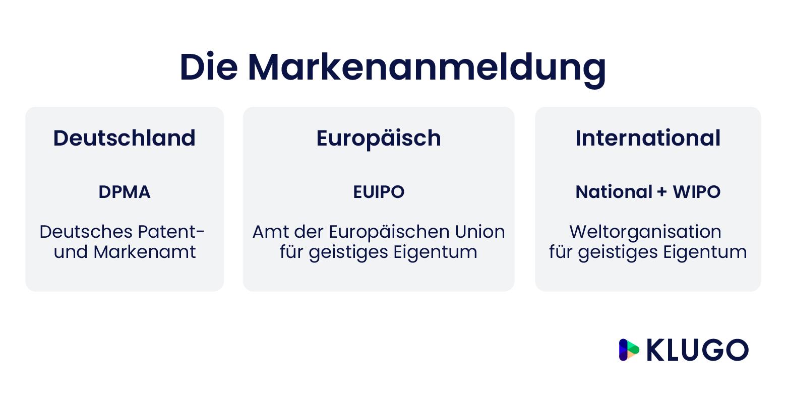Die Markenanmeldung – Infografik