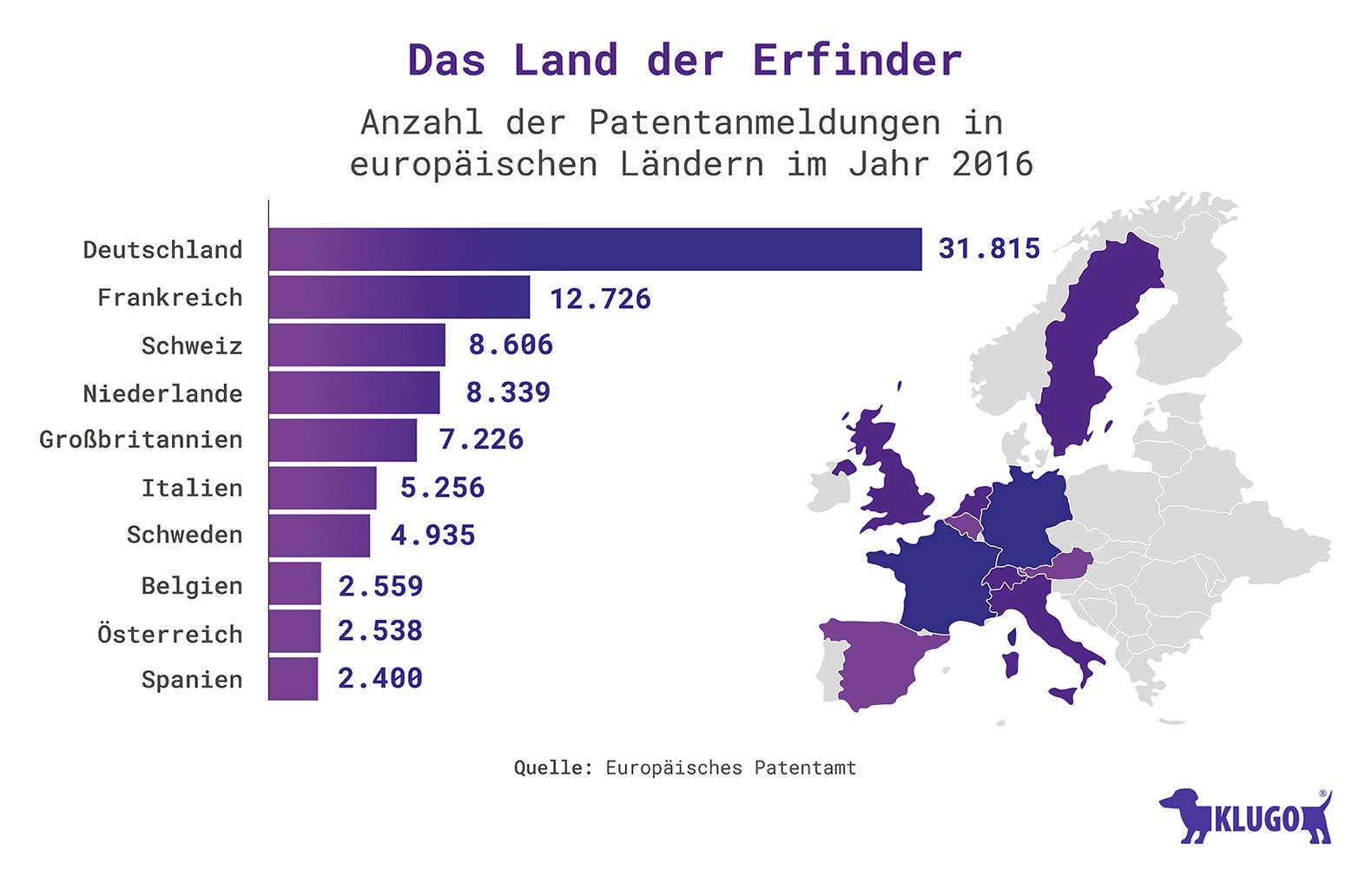 Das Land der Erfinder – Infografik