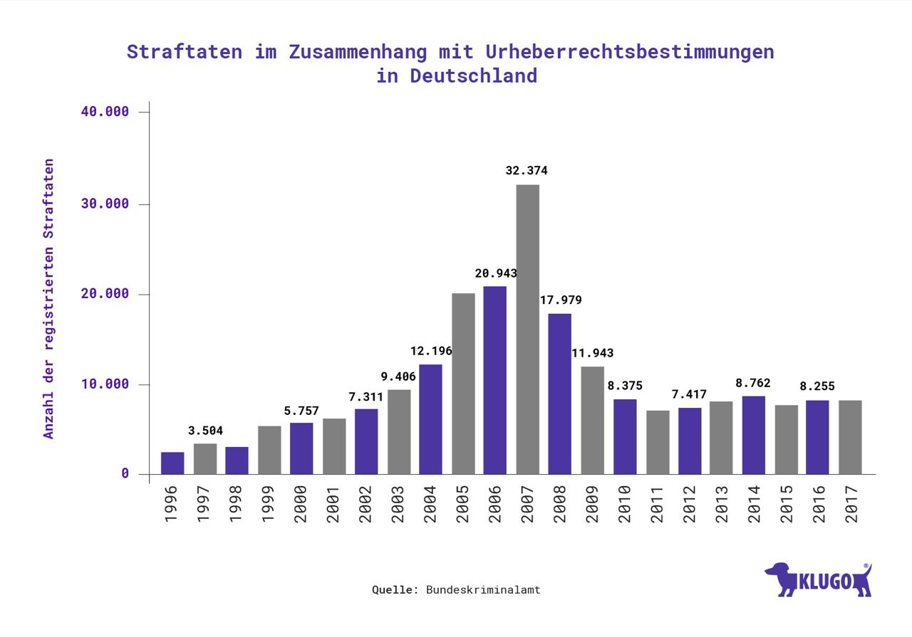 Polizeilich erfasste Straftaten im Zusammenhang mit Urheberrechtsbestimmungen in Deutschland – Infografik