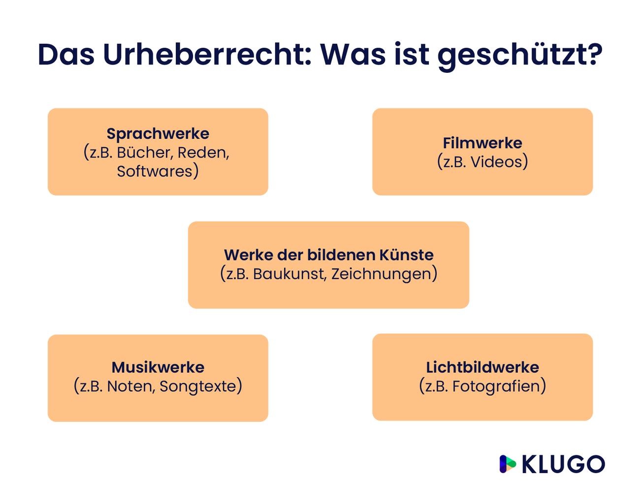 Das Urheberrecht: Was ist geschützt? – Infografik