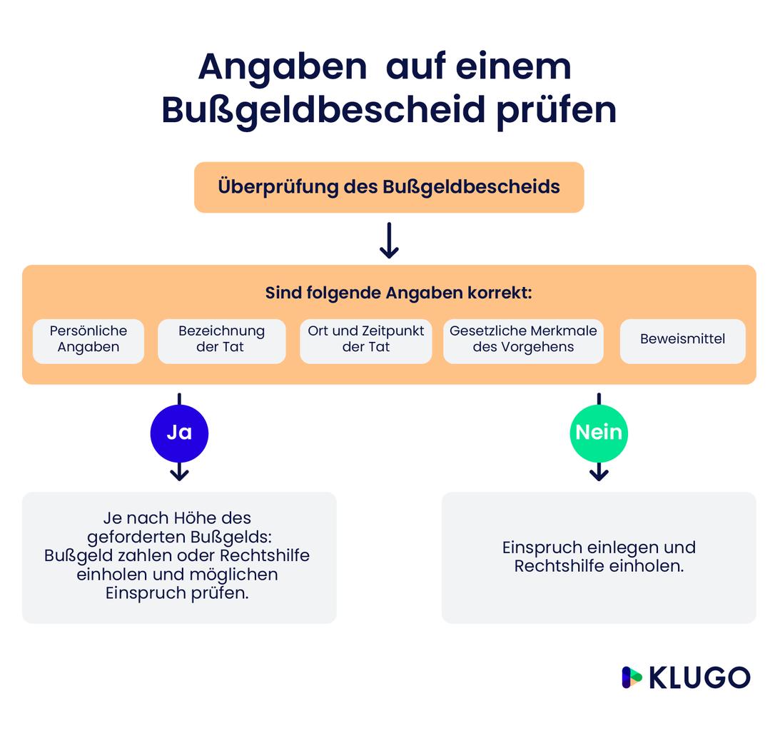 Bußgeldbescheid prüfen – Infografik