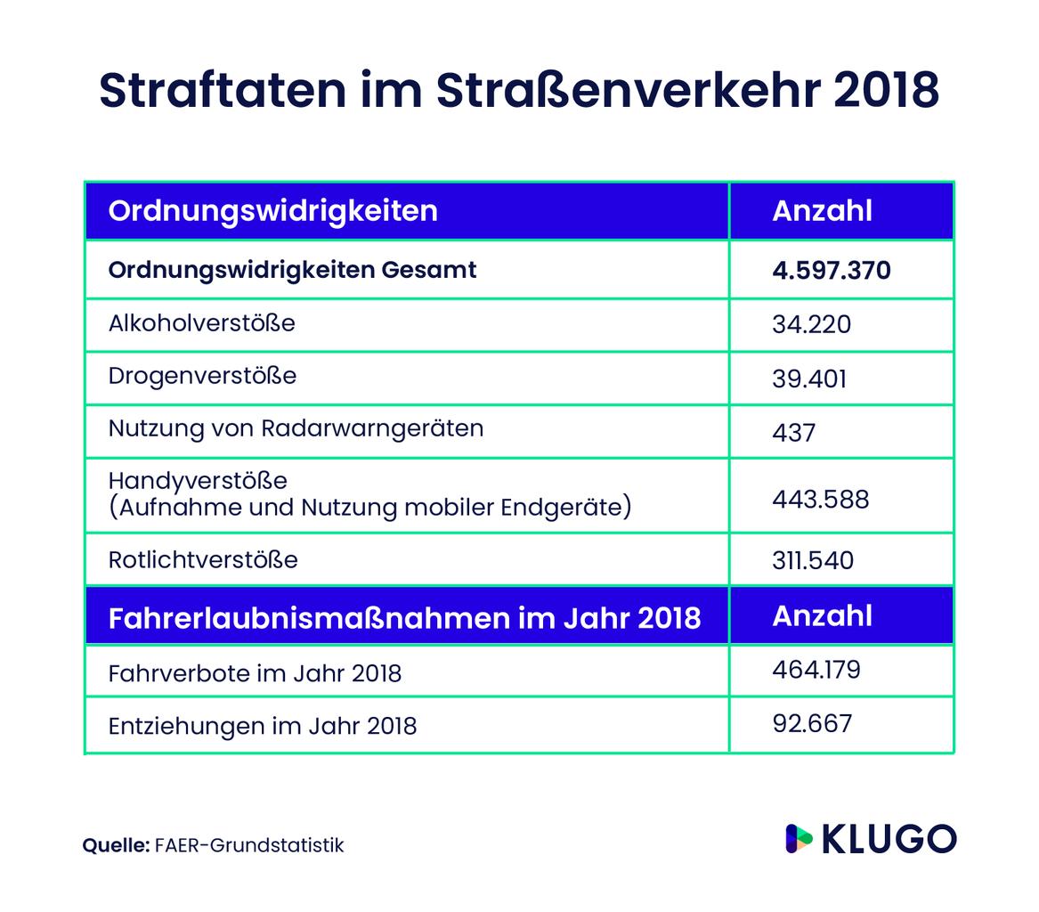 Straftaten im Straßenverkehr in Deutschland 2018 – Infografik