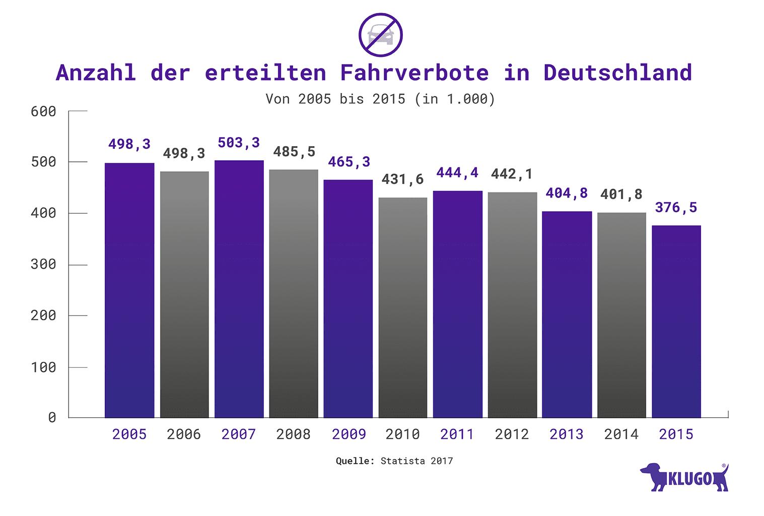 Anzahl der erteilten Fahrverbote in Deutschland – Infografik