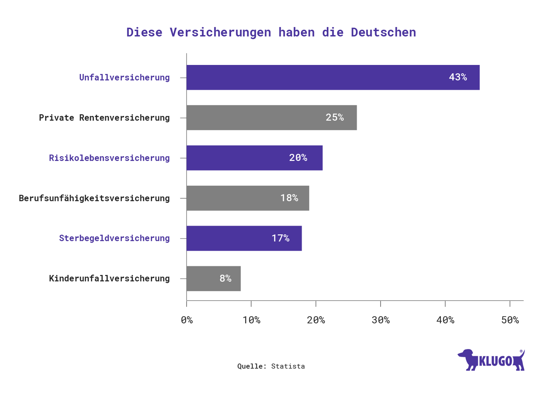 Diese Versicherungen haben die Deutschen – Infografik