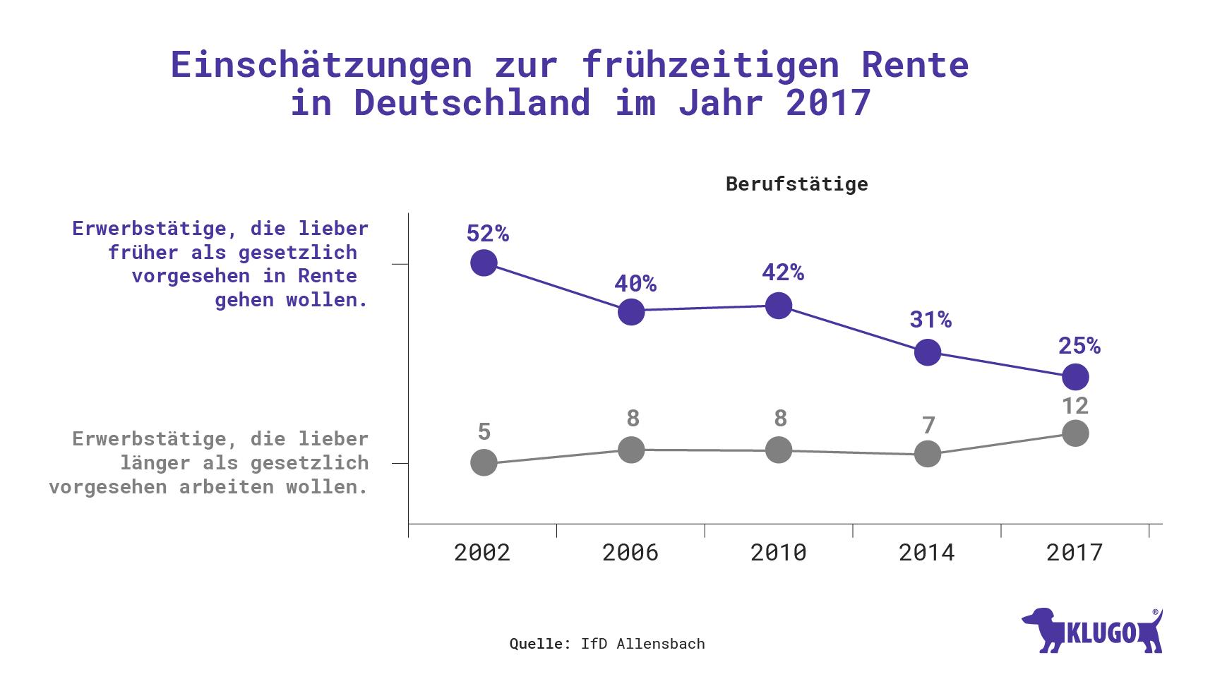 Einschätzungen zur frühzeitigen Rente in Deutschland – Infografik
