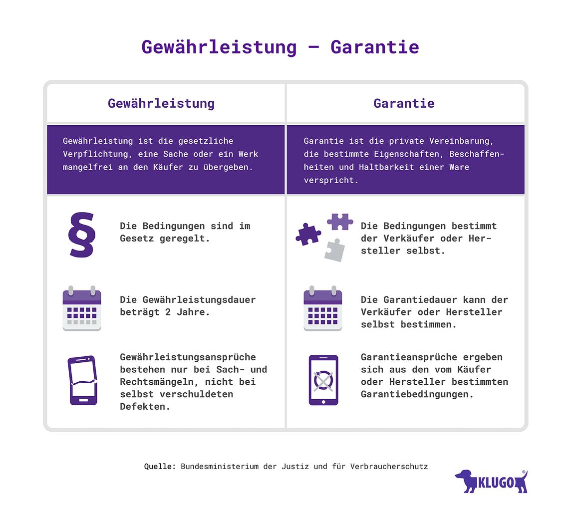 Gewährleistung-Garantie – Infografik